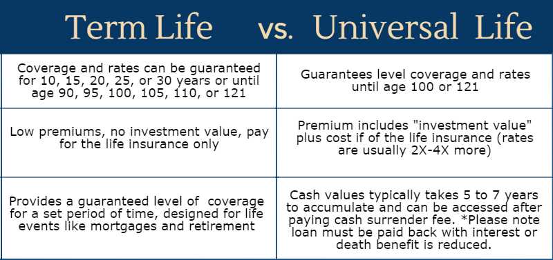 Universal Life Insurance Quotes Online Instant Enchanting Term Life Vsuniversal Life Insurance