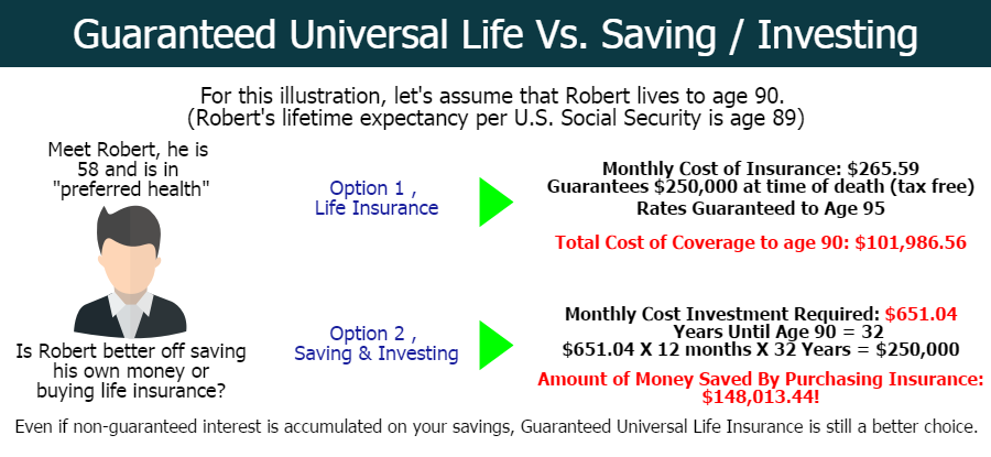 Universal Life Insurance Quotes Online Fascinating What Is Guaranteed Universal Life Insurance And How Does It Work
