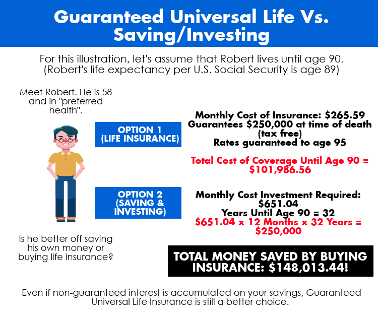 What Is Guaranteed Universal Life Insurance and How Does It Work?