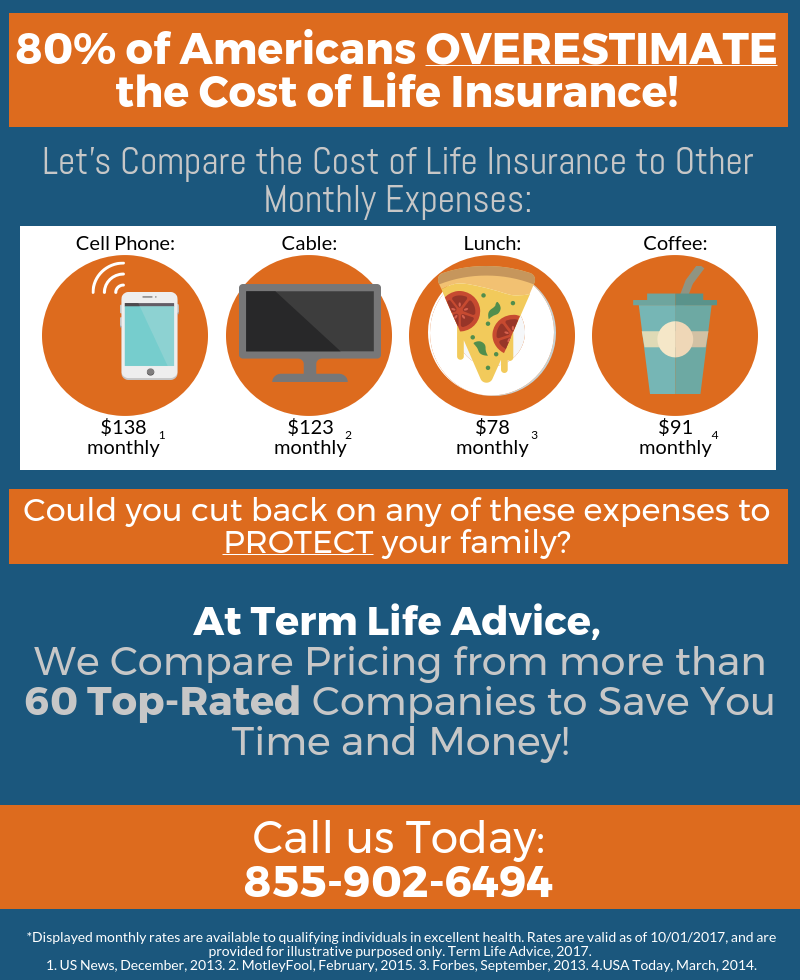 real reason people don't buy life insurance, life insurance quotes by age