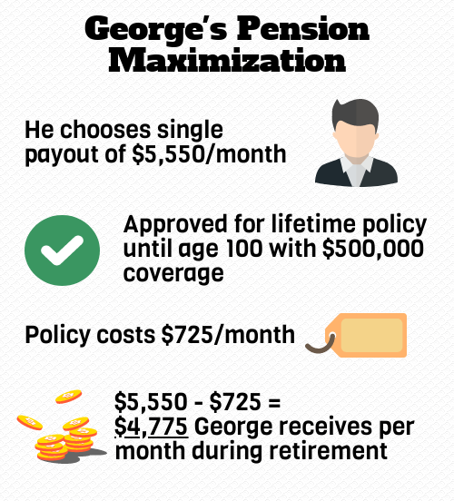 george pension-maximization
