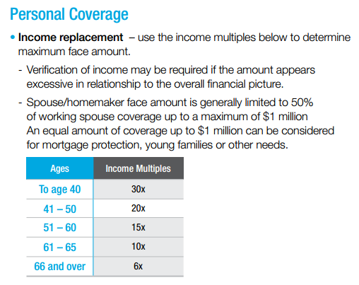 personal insurance coverage income replacement