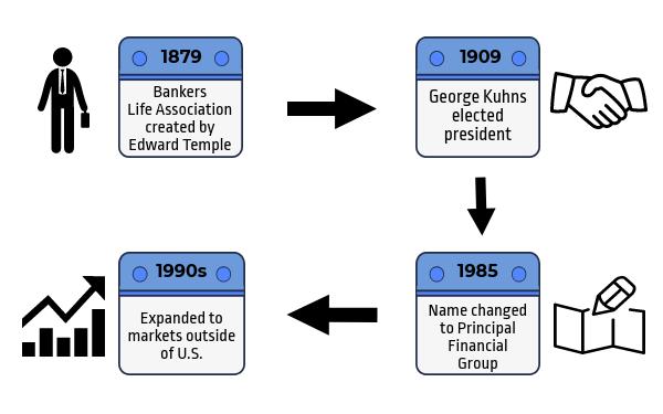 Principal Financial History