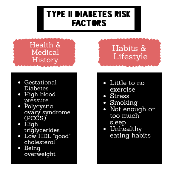 Type II Diabetes Risk Factors