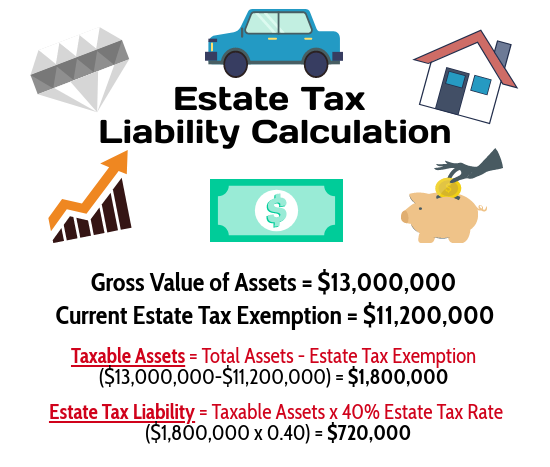estate tax liability