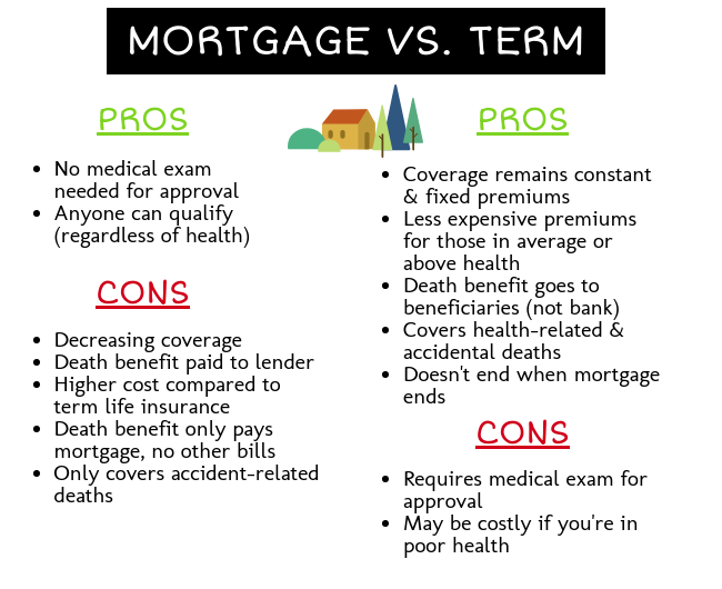 mortgage-vs-term